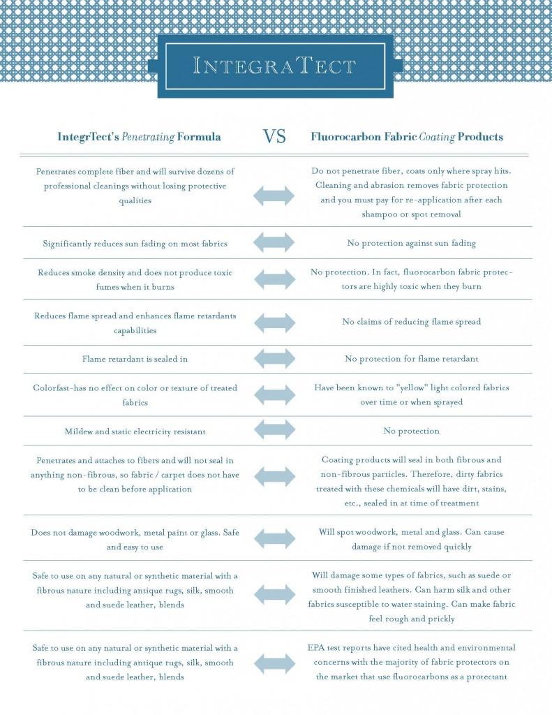 IntegreTect Comparison Chart